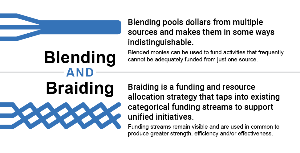 blending/braiding infographic